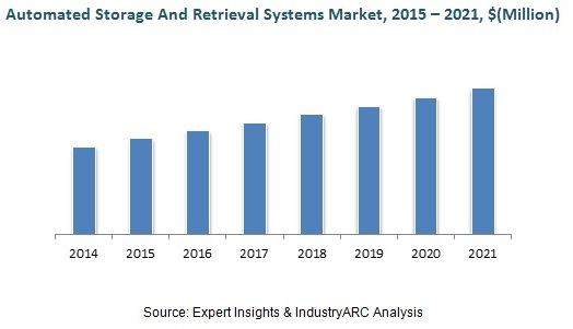 Automated Storage and Retrieval Systems Market By IndustryARC
