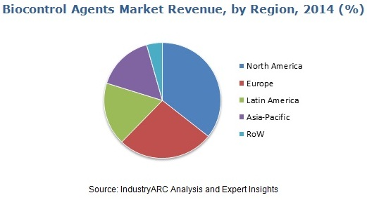 Biocontrol Agents Market By IndustryARC