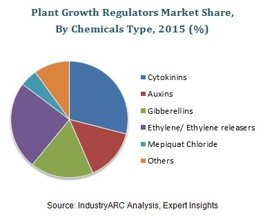 Plant Growth Regulators Market By IndustryARC