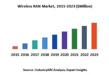 wireless-ran-market