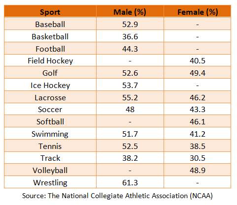 Energy Drinks Used by College Athletes