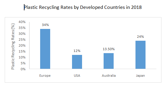 Plastic recycling Rates