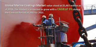 Marine Coatings Market
