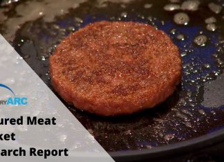 Cultured Meat Market Research Report